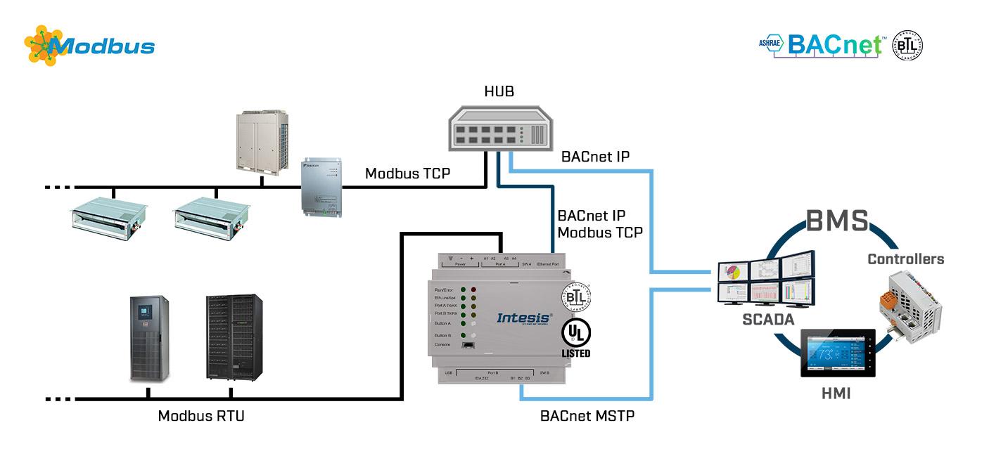 BACnet MS/TP esclavo - BACnet IP servidor a Modbus TCP Cliente - Modbus RTU Servidor