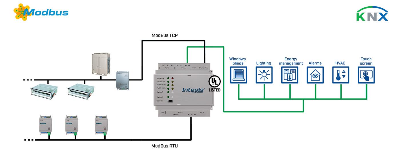 KNX a Modbus TCP Cliente - Modbus RTU Servidor
