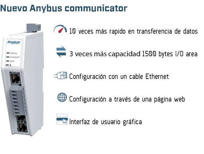 Nuevo Anybus communicator