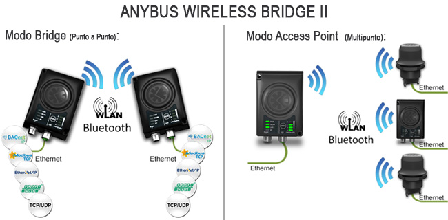 Anybus Wireless Bridge 2, Ethernet TCP/IP Bridge y AccesPoint Wireless LAN y Bluetooth simultaneamente
