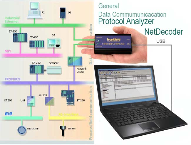 NetDecoder Analizadores de Redes de Comunicación: Ethernet, Línea Serie RS232/422/485, Redes CAN-Bus y Bus de Campo / Fieldbus
