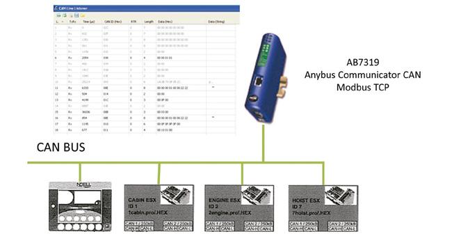 Ejemplo comunicacion anybus communicator
