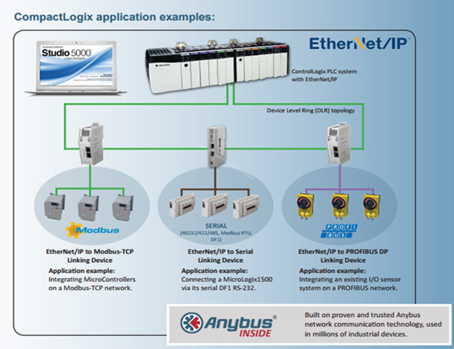 Anybus linking device application-Er-Soft