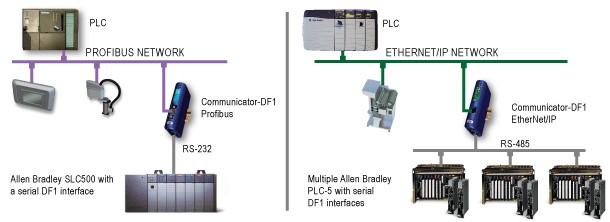 Anybus Communicator DF1-Network ER-Soft