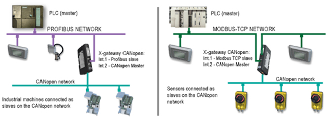 Anybus X-Gateway CANopen Network ER-Soft