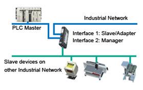 Pasarelas de comunicación industrial