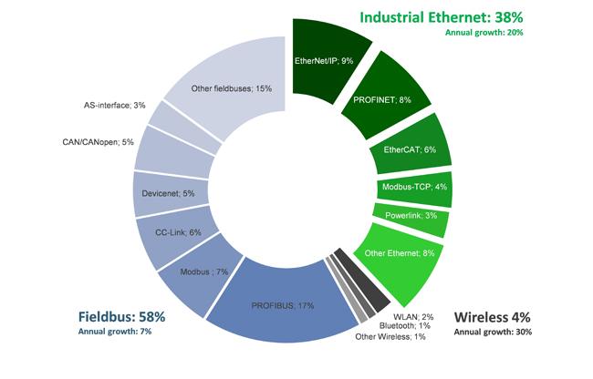 Comunicacion Industrial: Estudio de uso de Buses de Campo y Ethernet Industrial en el mundo.