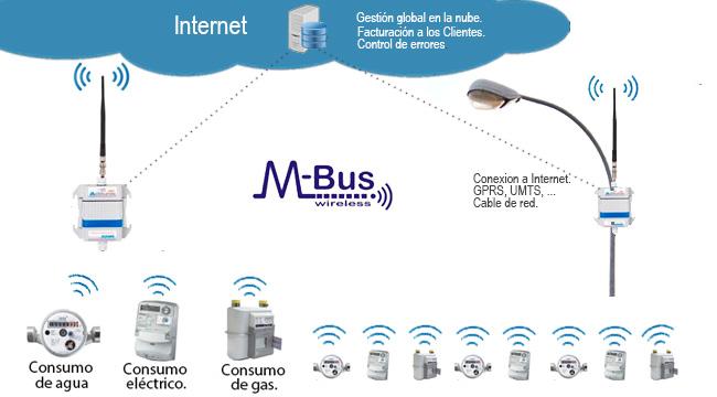 M-Bus Inalámbrico para Lectura Automático de Contadores de Agua, Electricidad y Gas para una Gestion Global en la Nube...