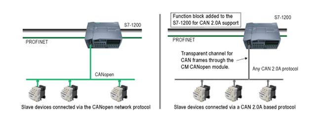 Modulo CAN y CanOpen para Siemens PLC S7-1200 y ET200S: CM-CANopen y 1SI CANopen-1