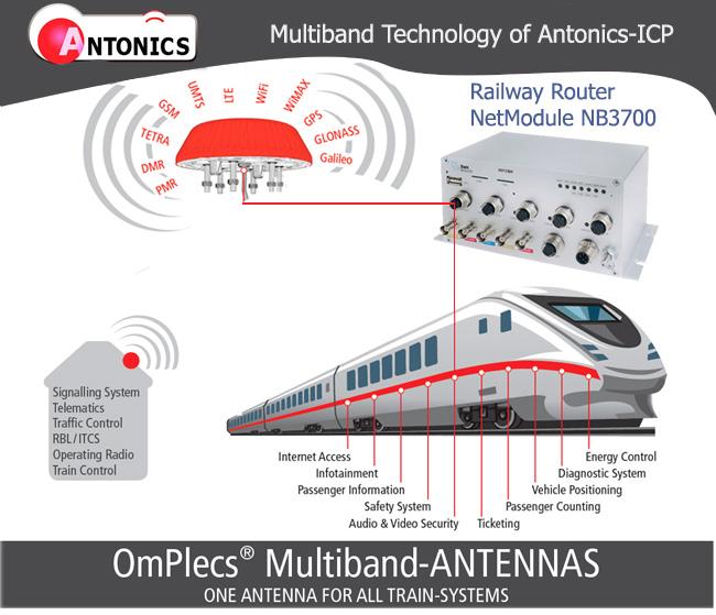Mañana Matelec 2014: Instalacion Internet Robusto para Trenes, Buses e Industria… Routers de NetModule + Antenas Antonics…