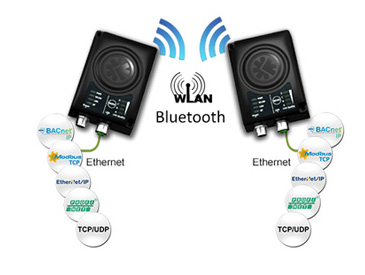 Anybus Wireless Bridge II, 2da Generacion, Mejor y mas Potente...