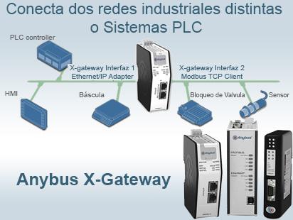 Conectando Redes Industriales y Automatas PLC