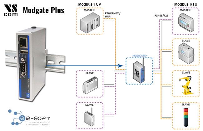 Como convertir un Maestro en Modbus RTU a un Maestro en Modbus TCP... lo puede hacer el ModGate Plus