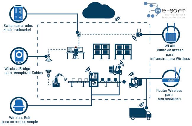 Conexión fiable y robusta de redes industriales, máquinas y dispositivos a través de Wireless Industrial...