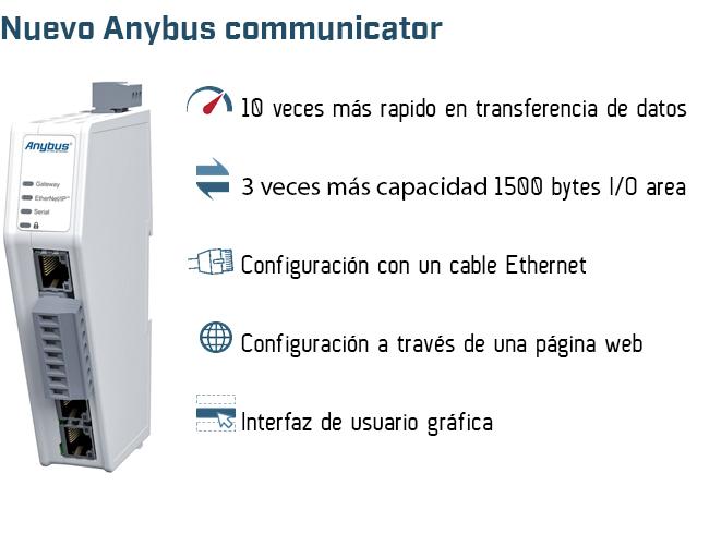 Nuevo Anybus communicator 10 veces más rapido y 3 veces más de capacidad de datos