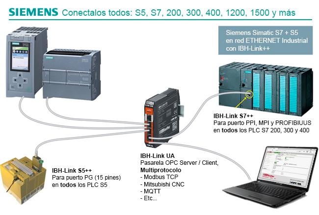 LAN e Internet para Siemens Simatic S5 y S7 en Red MPI, PPI y Profibus (con Diagnóstico) y todo en Red Ethernet Industrial con IBH-Link++