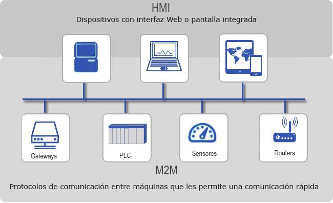 comunicacion industrial hmi - m2m