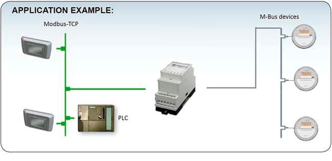 Anybus M-Bus to Modbus TCP gateway