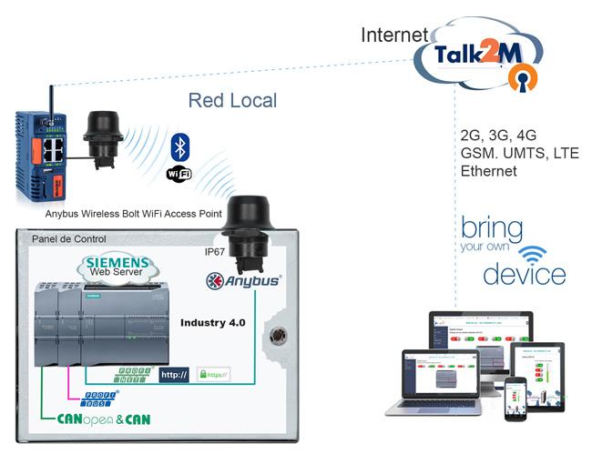 Anybus Wireless Bolt - Siemens S7-1200, openVPN La solucion BYOD para Armarios y Paneles de Control