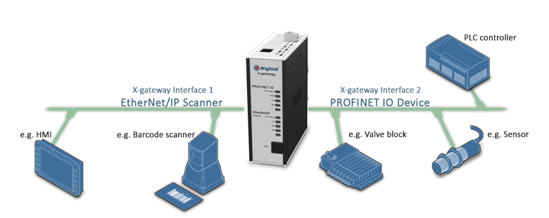 Comunica EthernetIp con Profinet