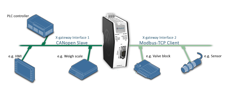 Anybus X-gateway - Modbus TCP Client - CANopen Slave