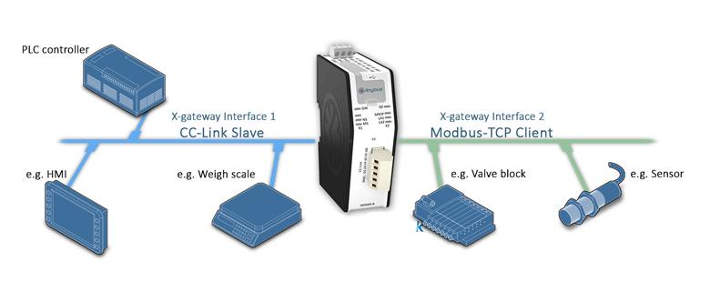 Anybus X-gateway - Modbus TCP Client - CC-LinkSlave