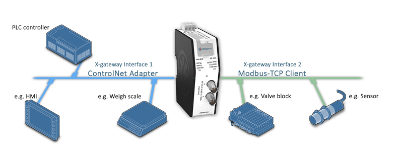 Anybus X-gateway - Modbus TCP Client - ControlNet Adapter