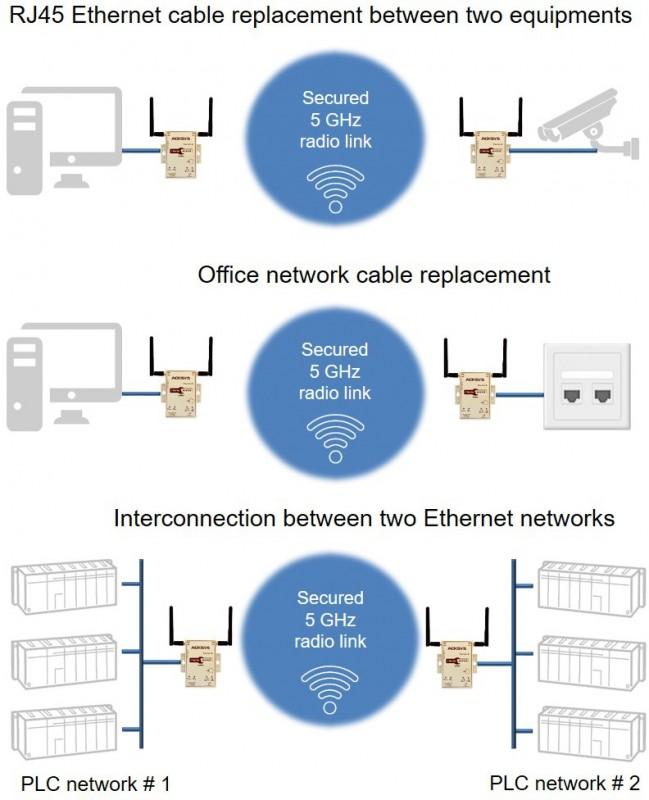 Ethernet Air-Pack