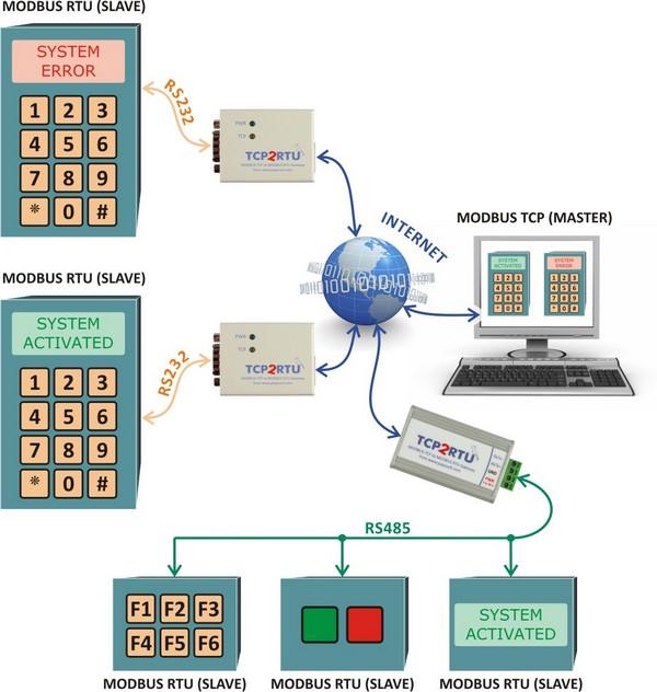 Example of a system communicating over TCP2RTU via MODBUS TCP and RTU protocols