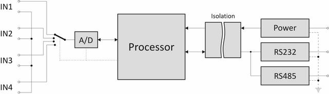 AD4RS function block diagram