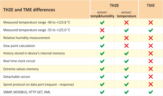 TH2E and TME differences