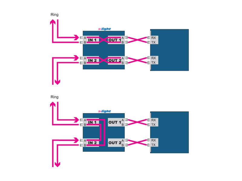 XL-Optical Bypass