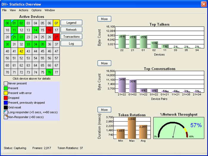 NetDecoder DH+ Dashboard Display