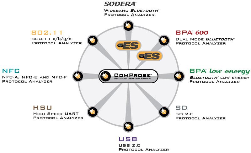 ComProbe Sodera