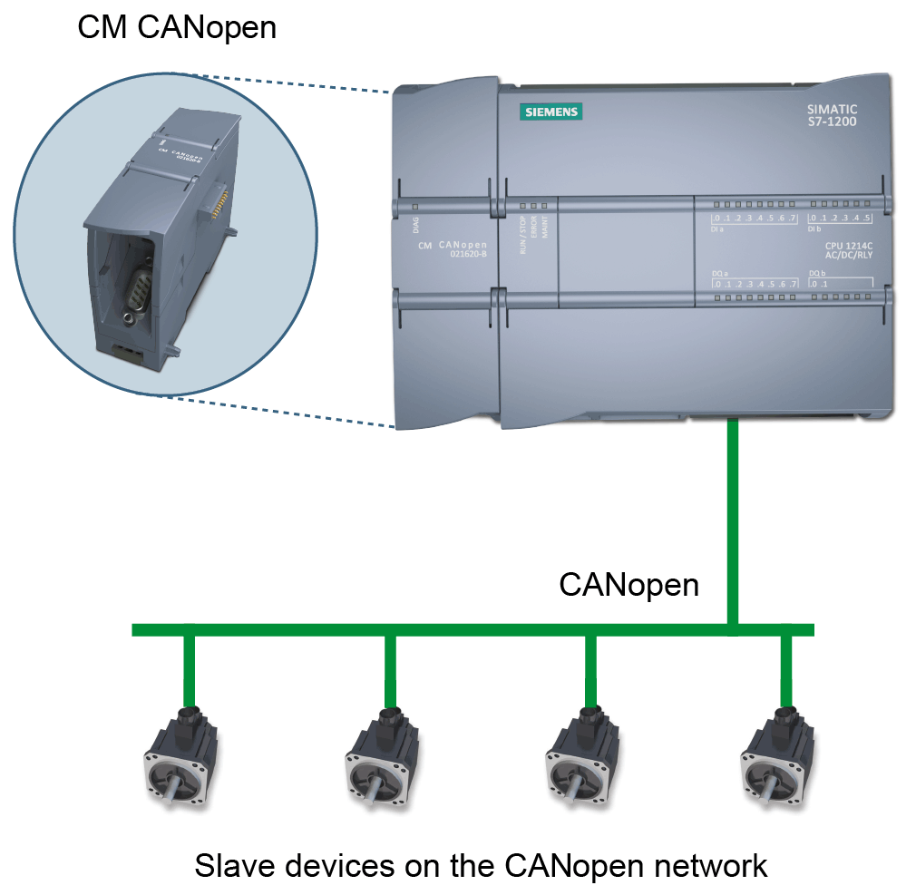 CM CANopen Application