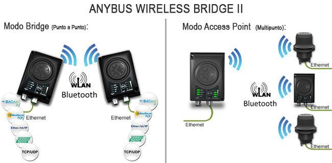 Anybus-Wireless-Bridge-Use-Cases